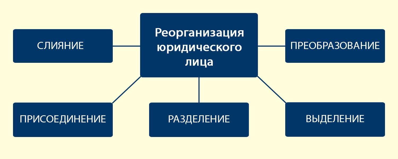 способы реорганизации юридических лиц фото