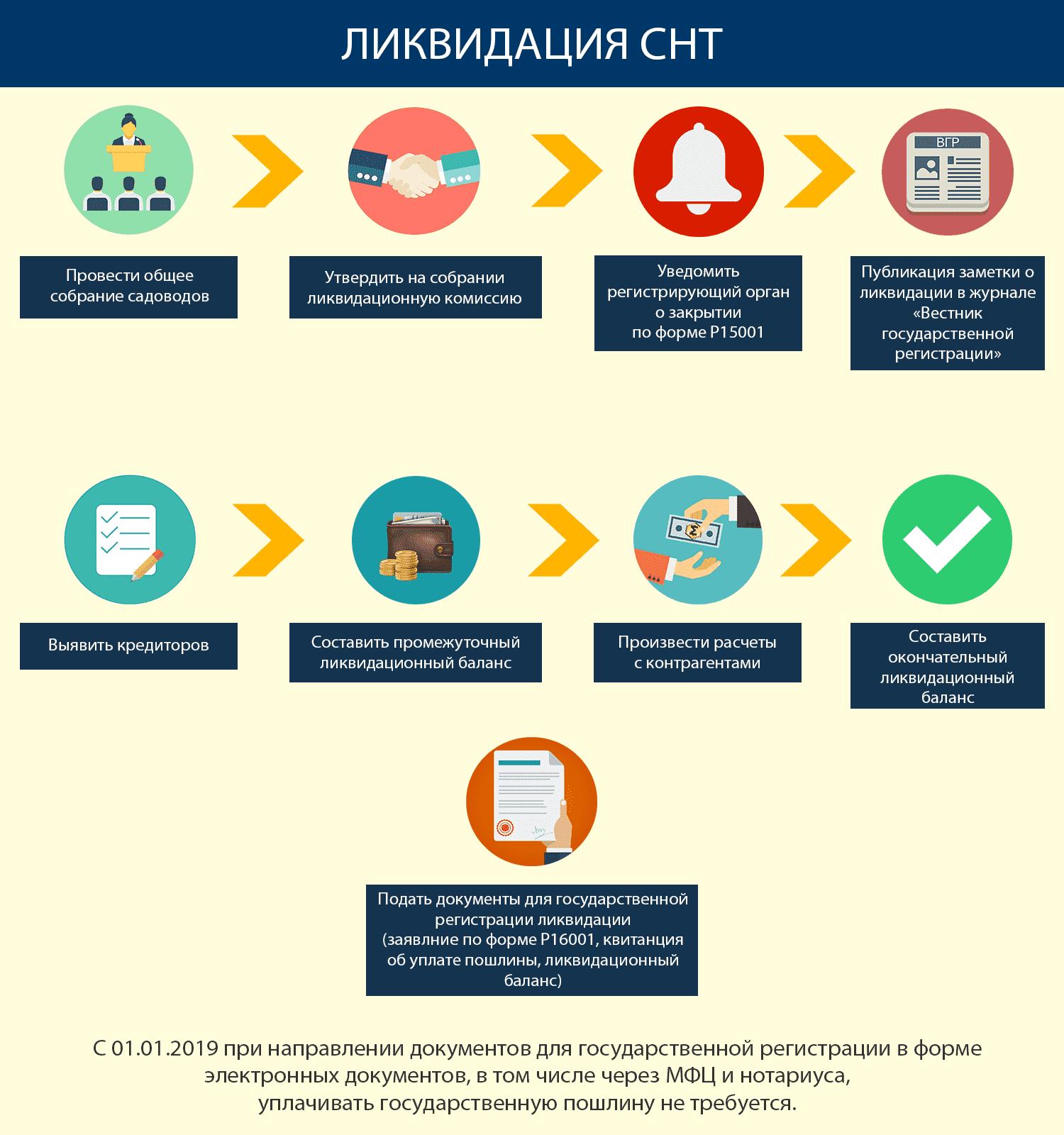 пошаговая инструкция по ликвидации СНТ в 2019 году фото