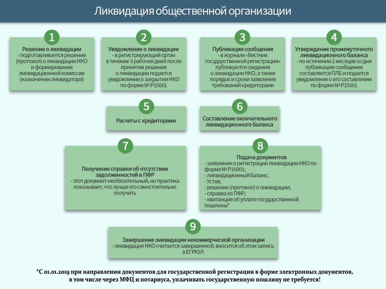 инструкция по ликвидации некоммерческой организации в 2019 году фото