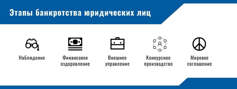 Стадии и этапы банкротства в схемах фото