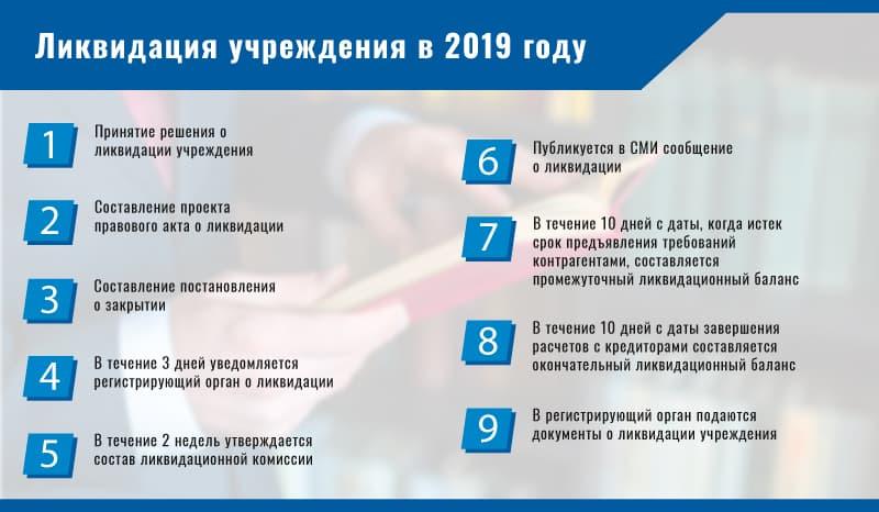 Ликвидация учреждения − пошаговая инструкция в 2019 году фото