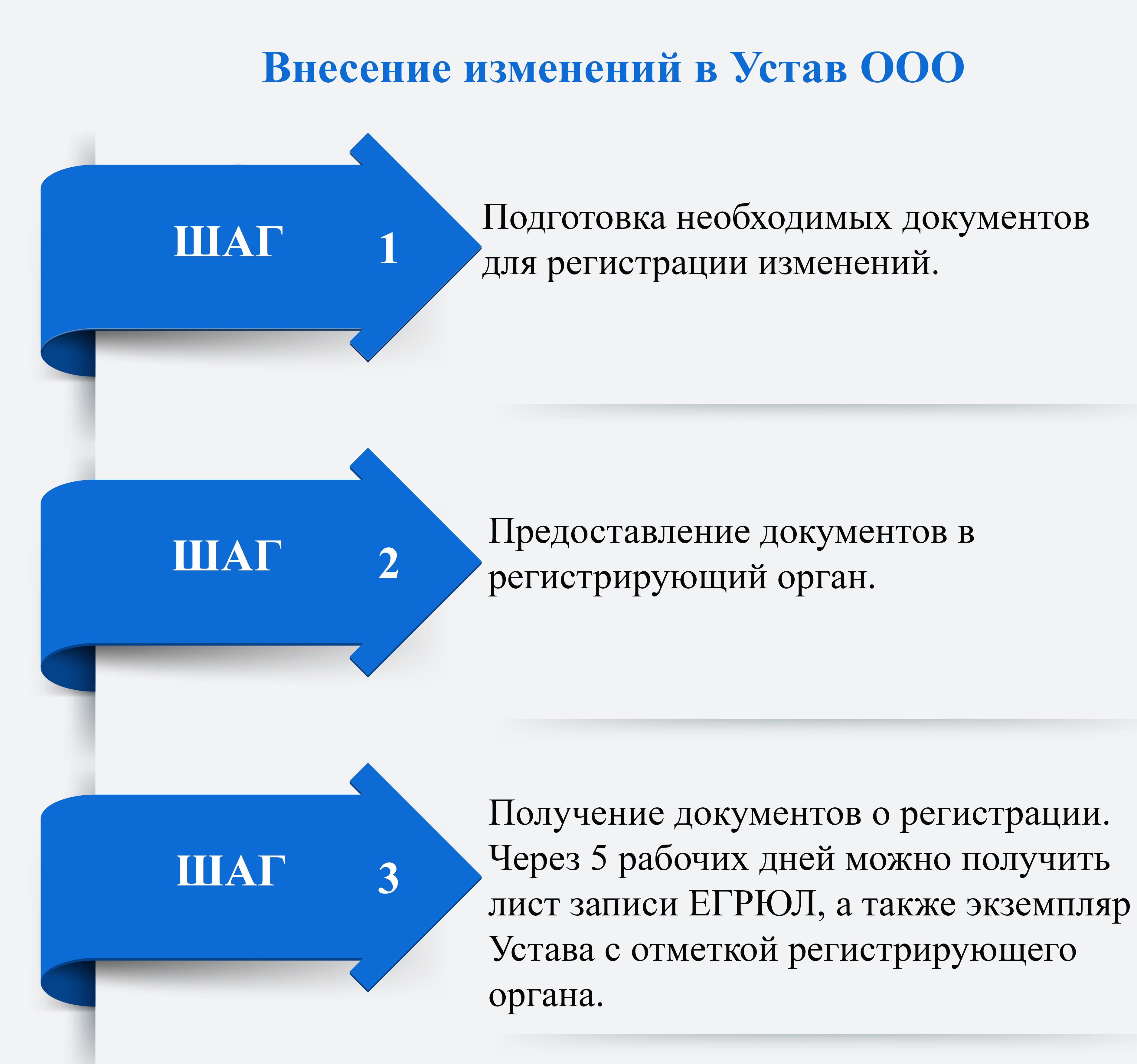Порядок внесения изменений в Устав фото