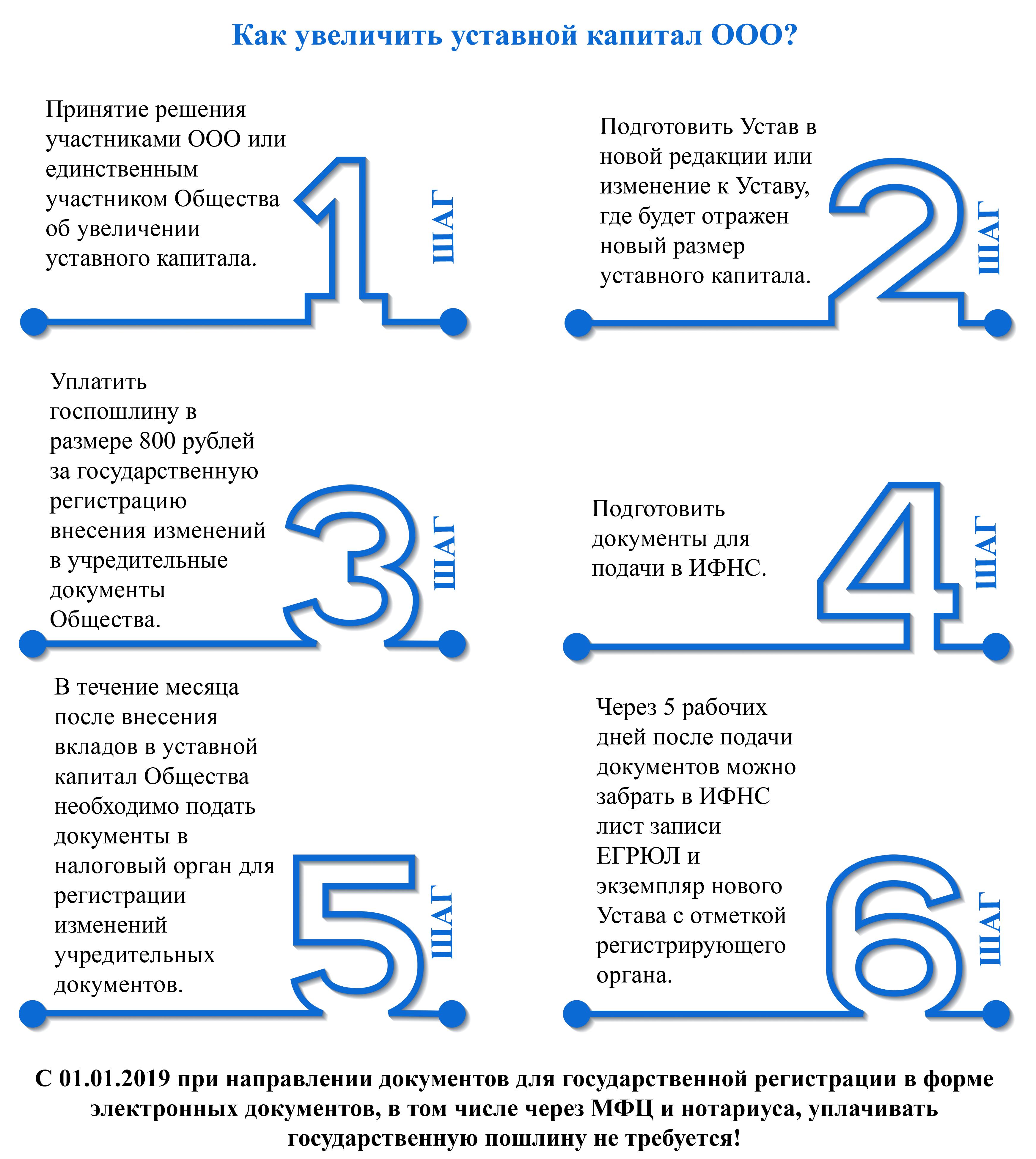 Порядок увеличения уставного капитала ООО фото