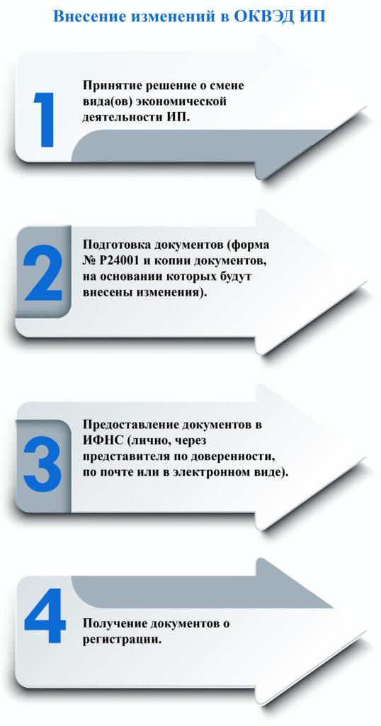 Пошаговая инструкция для смены ОКВЭД для ИП фото