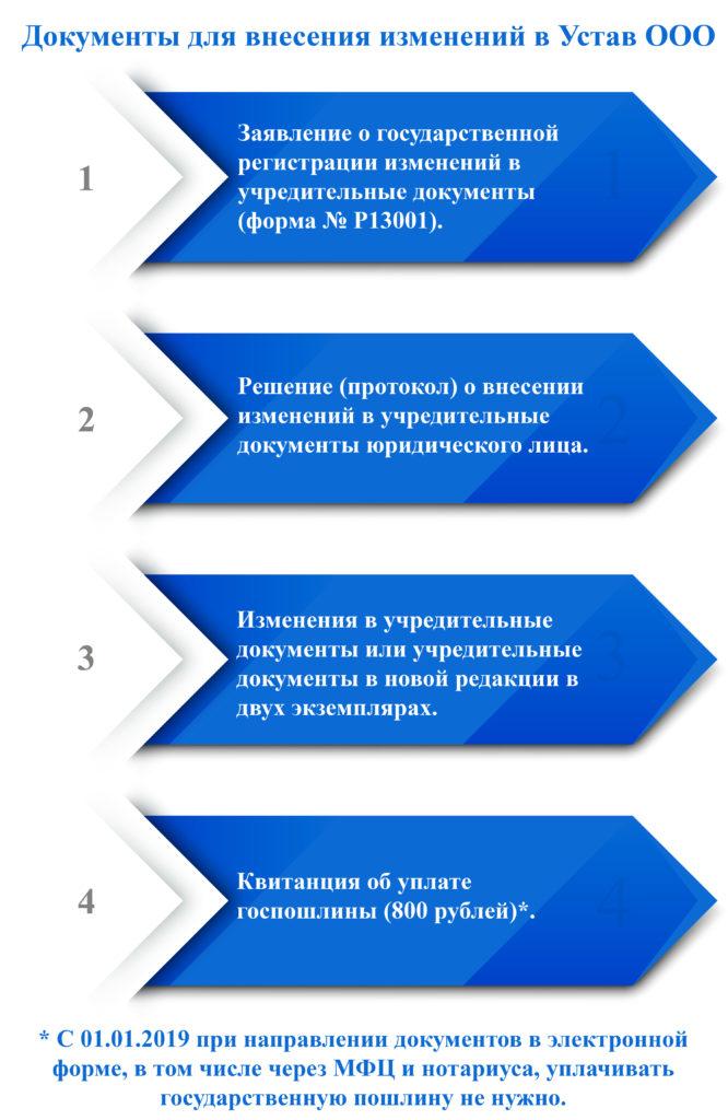 Какие документы нужны для внесения изменений в Устав фото