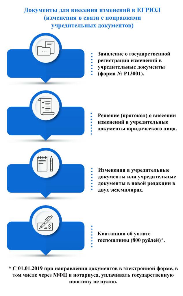 Документы, необходимые для внесения изменений в ЕГРЮЛ фото