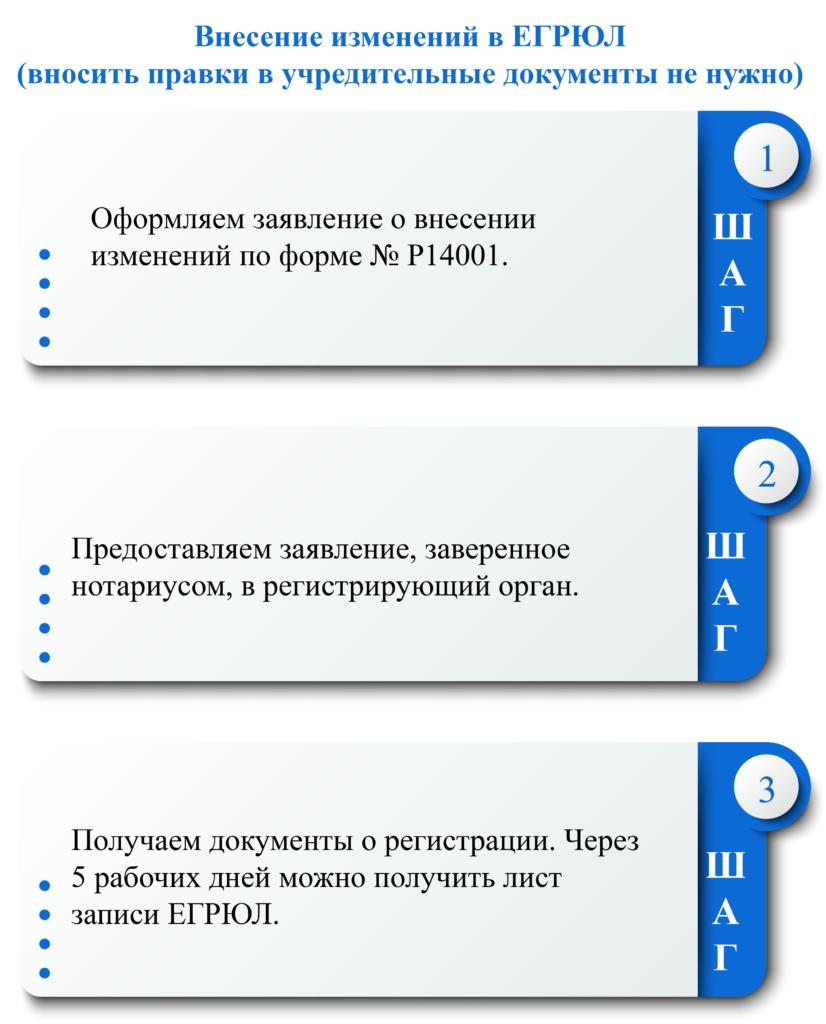 Порядок внесения изменений в ЕГРЮЛ фото