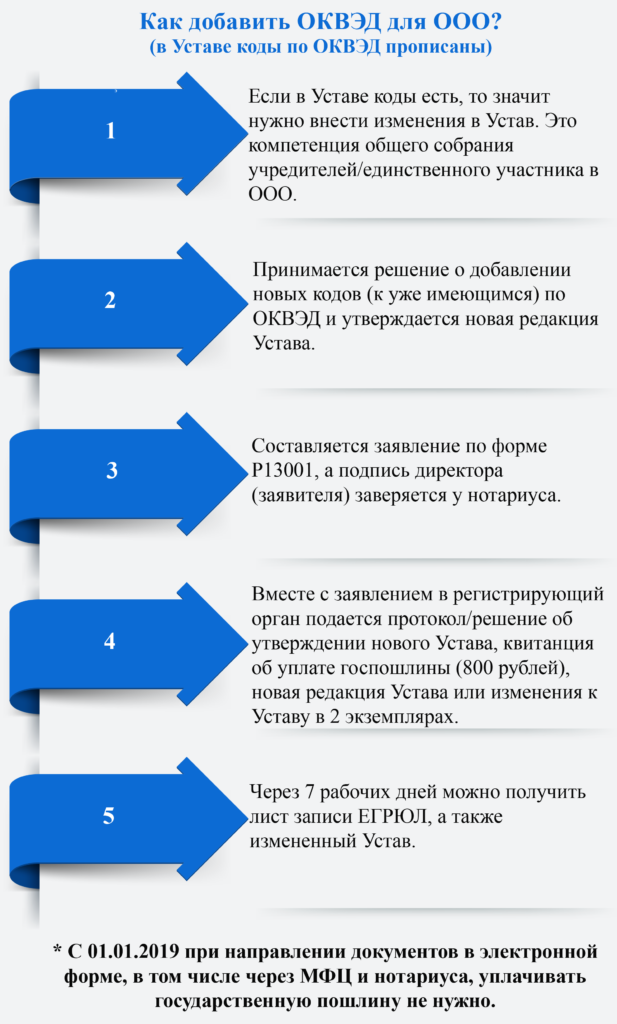 Пошаговая инструкция как добавить коды ОКВЭД для ООО фото