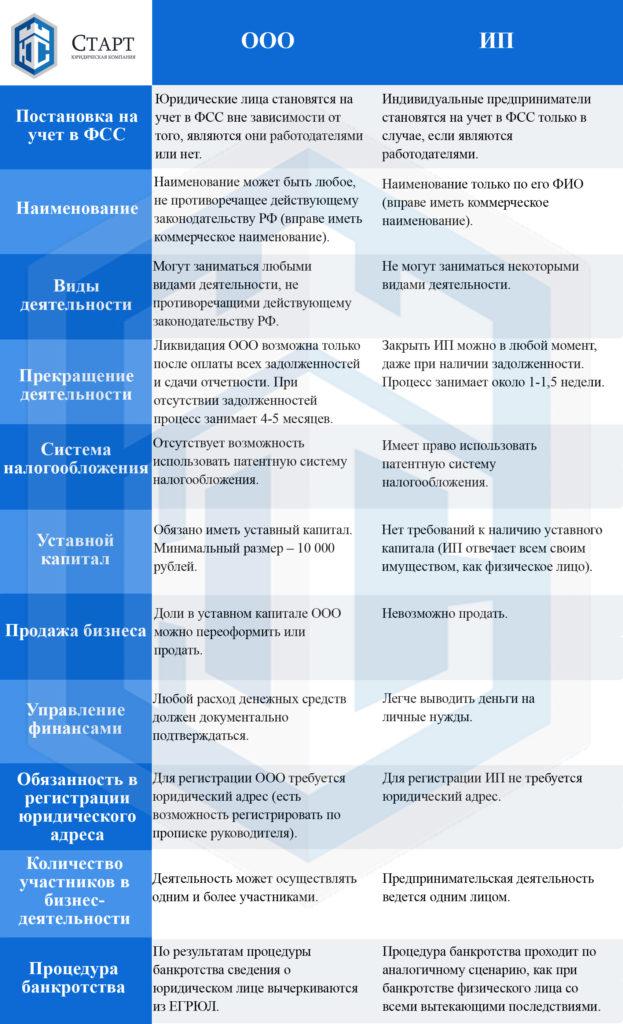 Какие отличия в ведении бизнеса фото